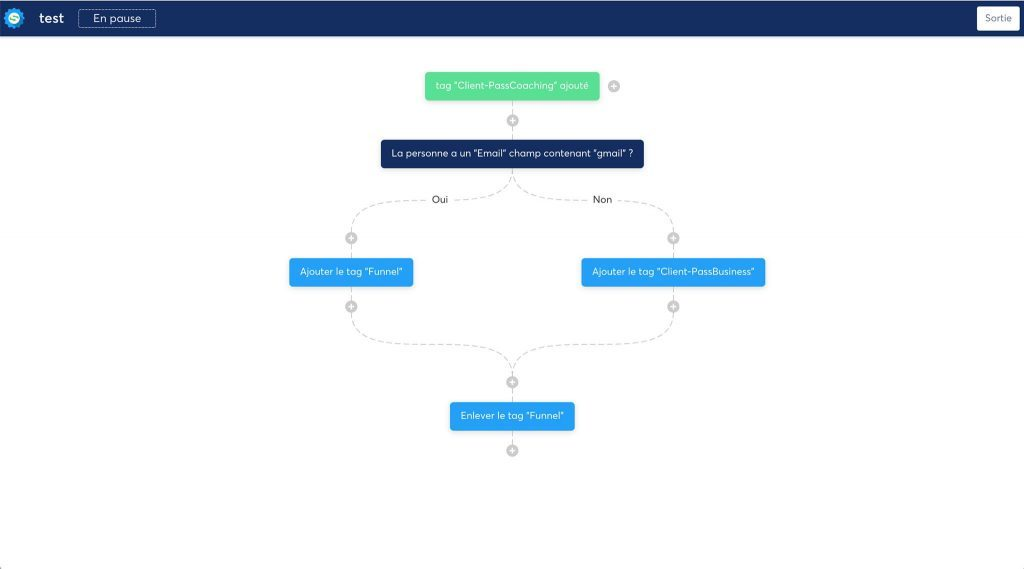 workflow de l'autorépondeur Systeme.io